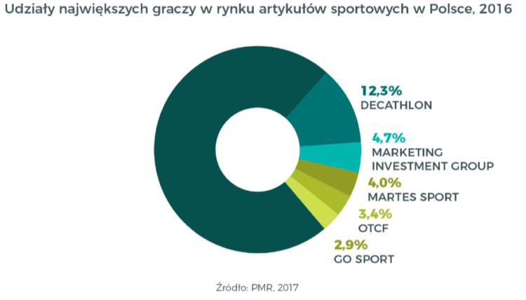 Branża sportowa - udział największych graczy
