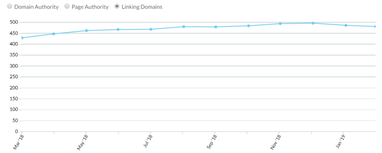 Domeny linkujące - maleomi