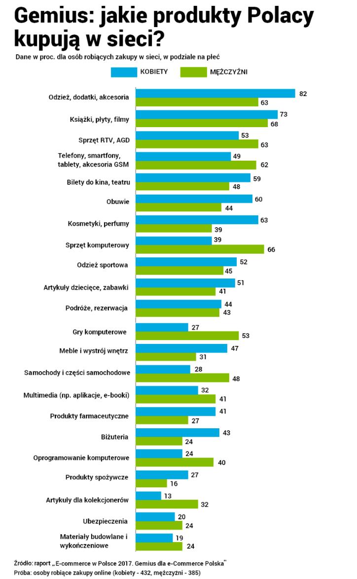 Jakie produkty Polacy kupują w sieci?