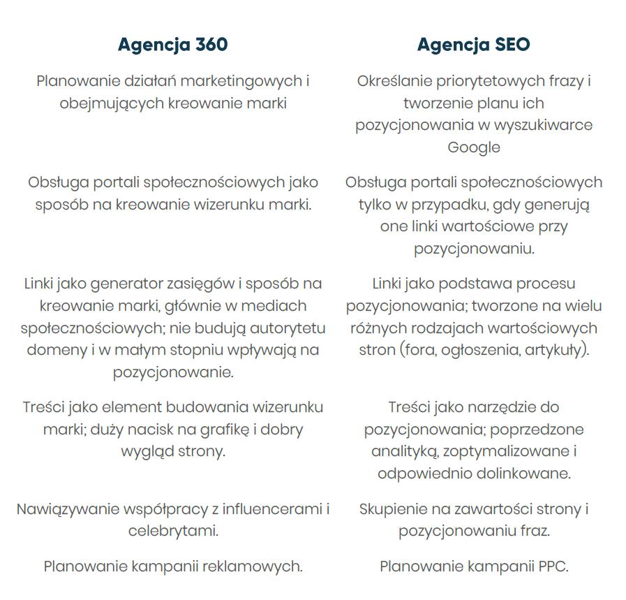 Agencja SEO i 360 - różnice