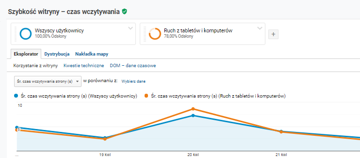 Czas ładowania strony - Google Analytics
