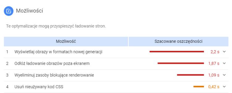 Page speed insights w Google Analytics