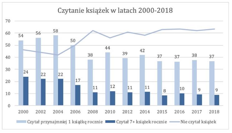 Czytanie książek w Polsce