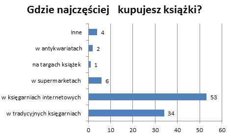 SEO dla księgarni - gdzie Polacy kupują książki?