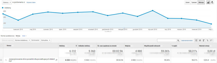 Analiza podstrony w Google Analytics