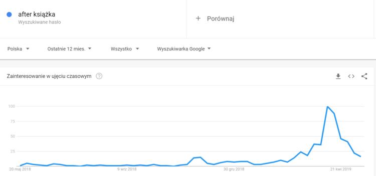 """Google trends dla frazy """"after książka"""""""