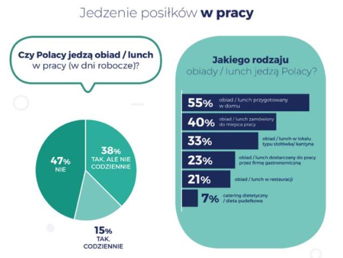 Jakiego rodzaju obiad jedzą Polacy w pracy?