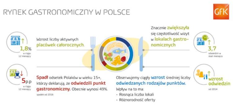 Rynek gastronomiczny w Polsce