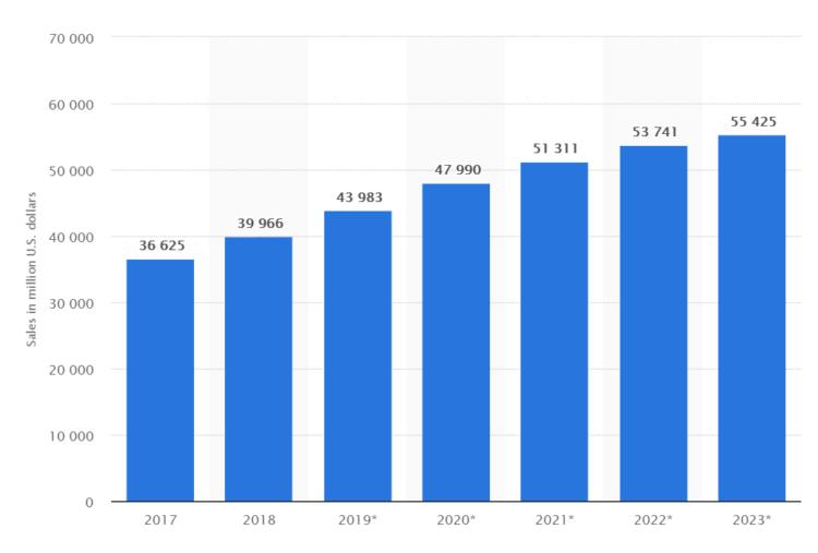 Wielkość rynku e-commerce w Kanadzie