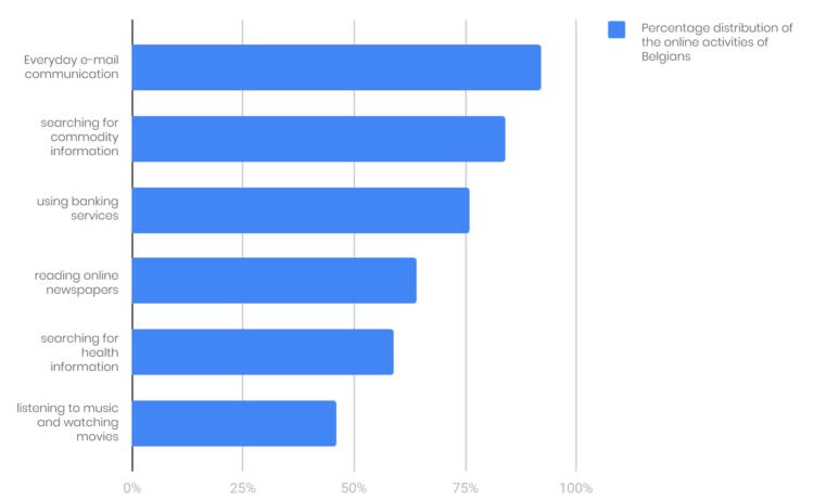 Percentage distribution of the online activities of Belgians