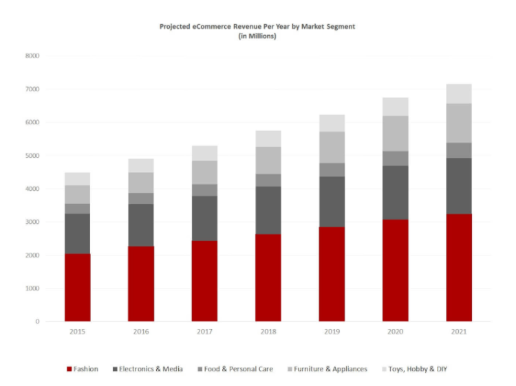 Rynek e-commerce w Belgii