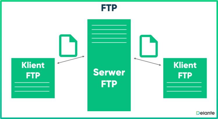 Schemat FTP i jego definicja
