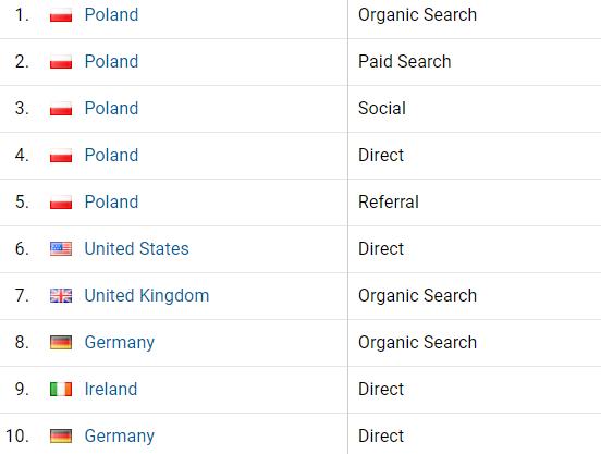 Analiza ruchu zagranicznego w Google Analytics