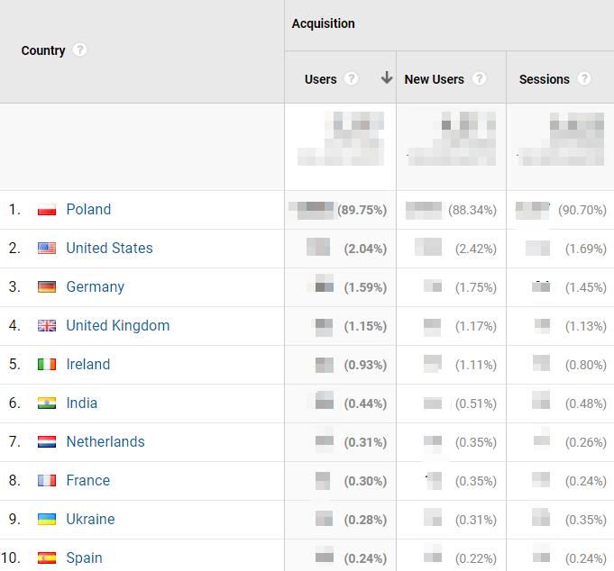 Lokalizacja Google Analytics