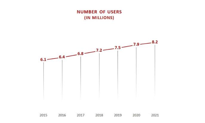 Penetracja internetu w Belgii - SEO