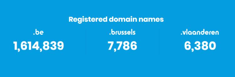 Registered domains in Belgium
