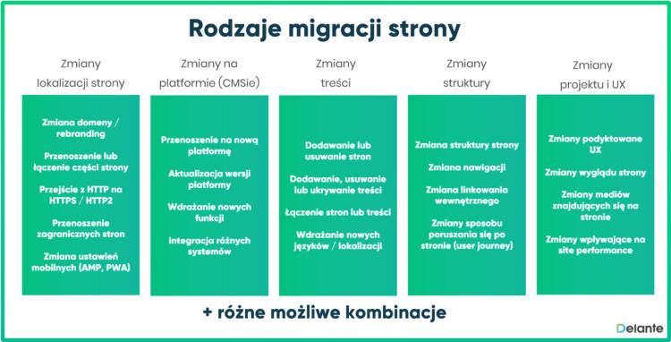 Rodzaje migracji strony