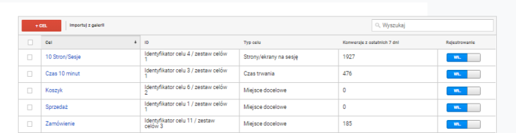 Cele w google analytics i google ads