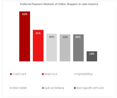 E-commerce w Ameryce Południowej - metody płatności