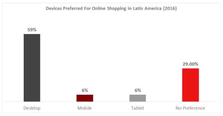 Ameryka Południowa - na jakich urządzeniach kupują