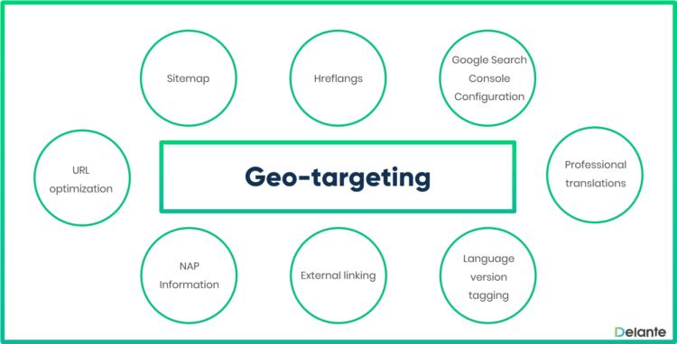 International SEO - Geo targeting