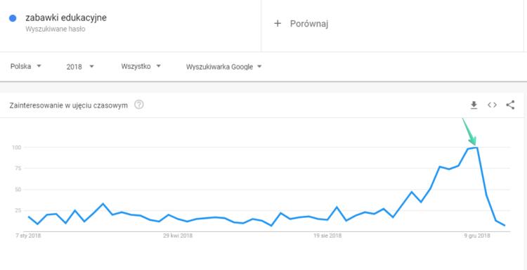 Sezonowość branży zabawek - google trends