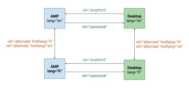 Hreflangi dla wersji AMP