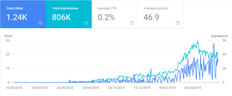 Visibility in Google Search Console