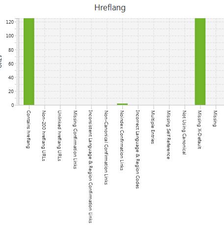 Hreflangi - sprawdzanie w screaming frog
