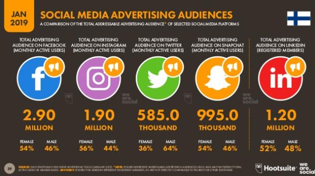 social media w Finlandii ilość użytkowników