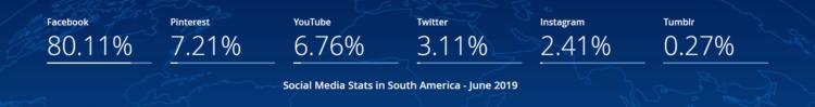 SEO w Ameryce południowej - social media