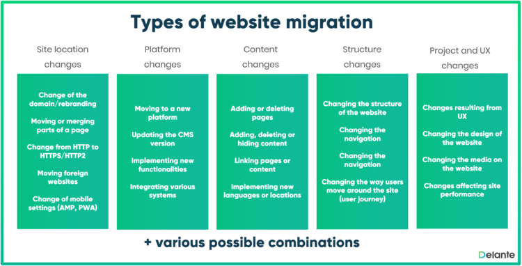 Website migration types