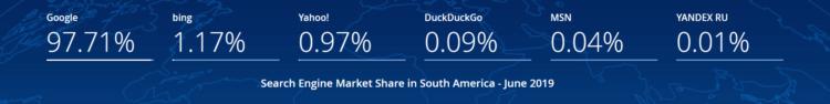 Pozycjonowanie w Ameryce Południowej - wyszukiwarki