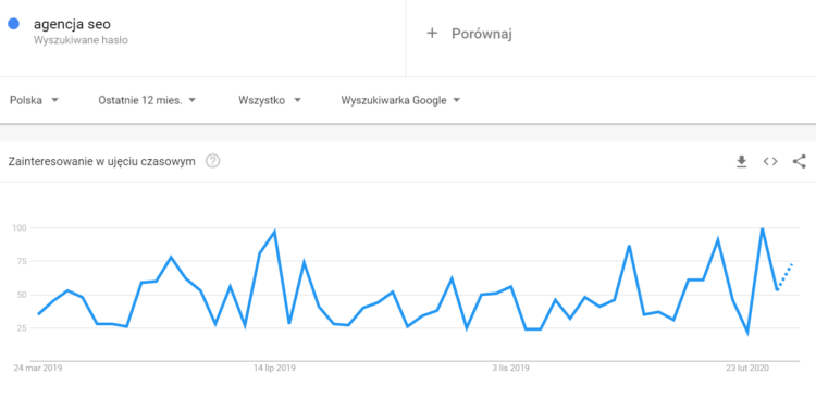 Google Trends co to jest