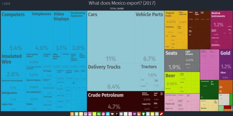 Eksport w Meksyku