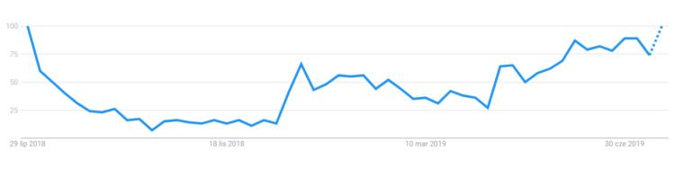 Fraza Chorwacja wakacje w Google Trends