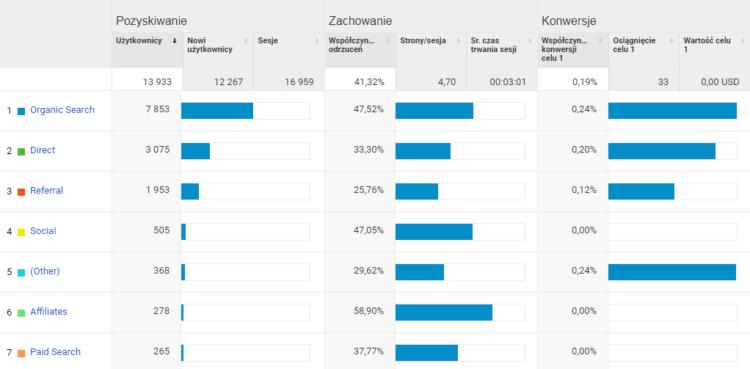 Konwersje w Google Analytics - źródła ruchu