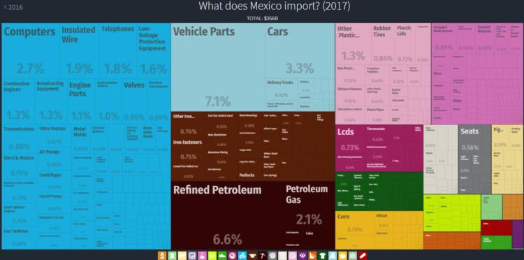 Import w Meksyku
