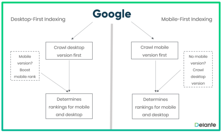 Mobile and Desktop first indexing