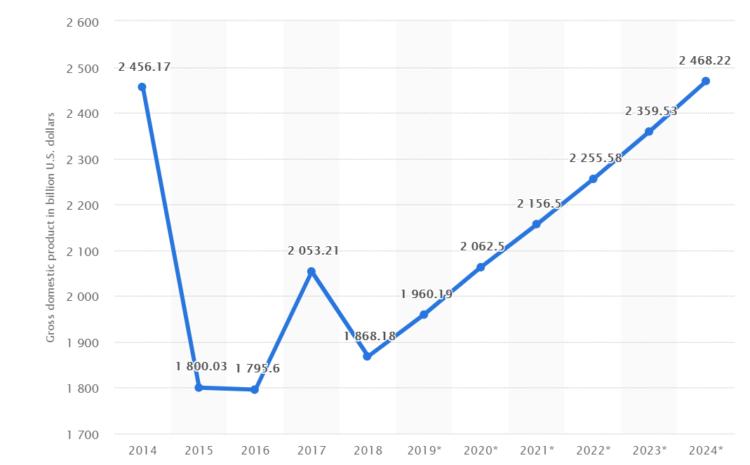 SEO w Brazylii - PKB