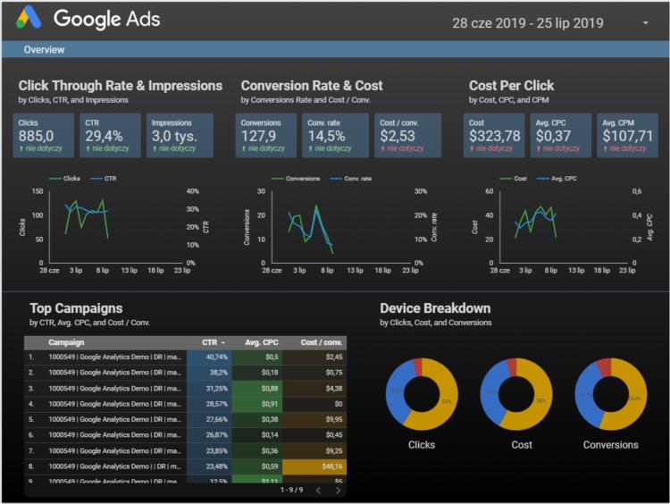 Raport Google Data Studio