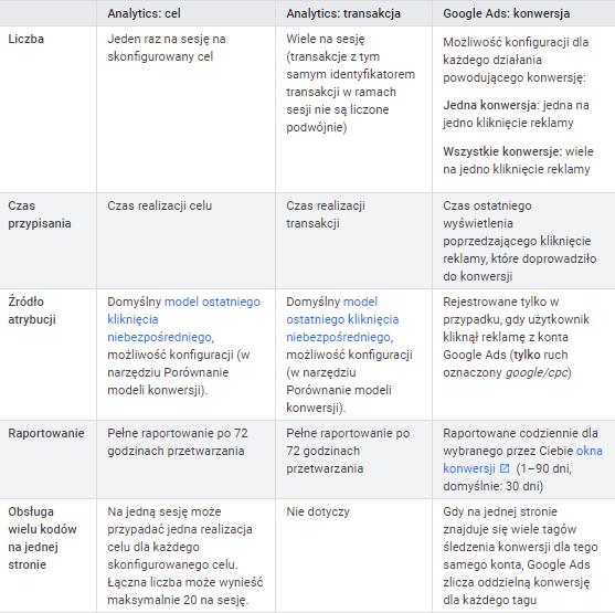Różnice w konwersjach w Google Analytics i Google Ads