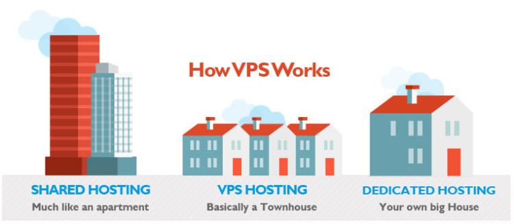 Serwer VPS
