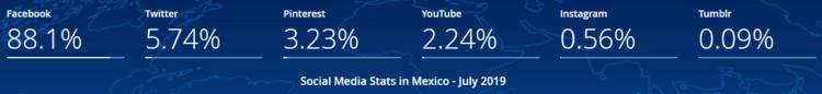 Social Media w Meksyku