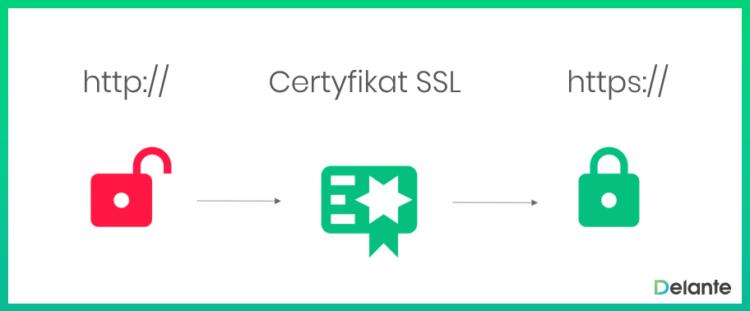 SSL definicja