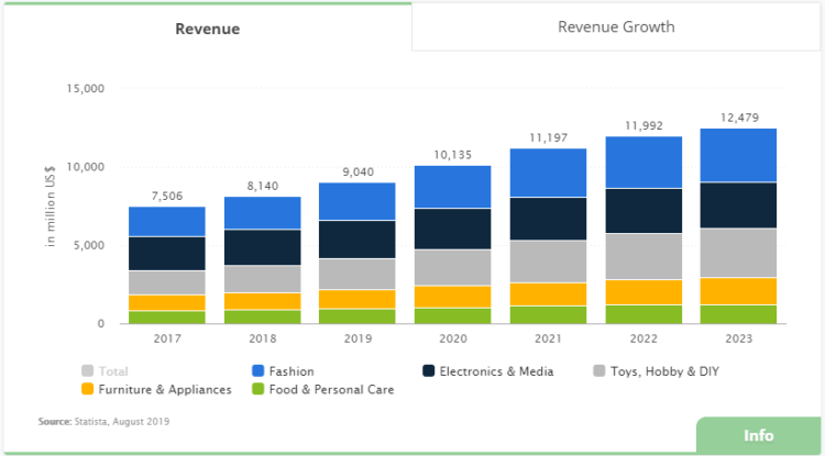 Udział poszczególnych segmentów w rynku e-commerce Meksyk