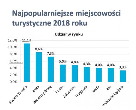 Wakacje Polaków w 2018 roku