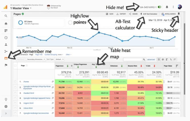Dodatki do Google Analytics - Da Vinci Tools