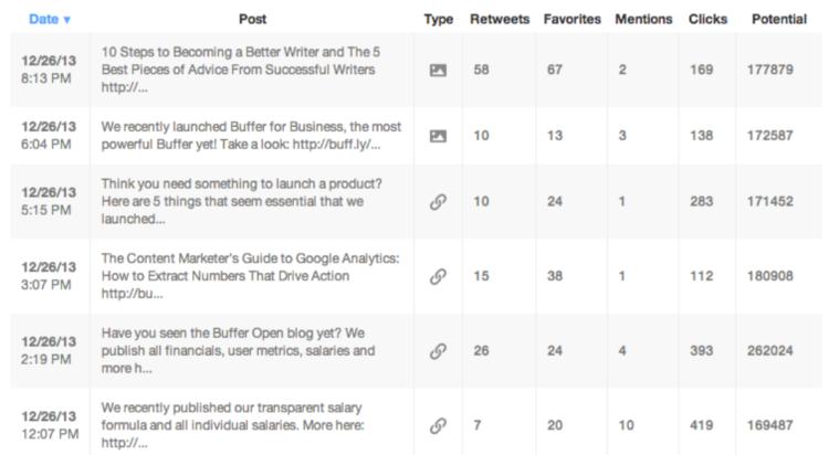 Dodatki do Google Analytics - Analytics Buffer