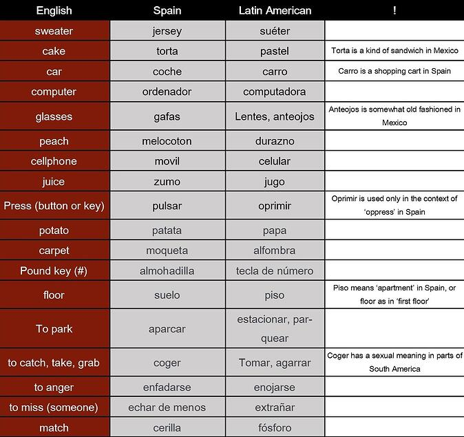 Keywords Translation - exemplary vocabulary differences in Spain and South America